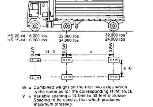 Aashto hs 25 loading diagram for Table 6 4 specification for highway works